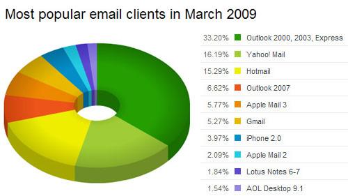 mailclient